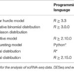 Single-Cell RNA-Sequencing: Assessment of Differential Expressio